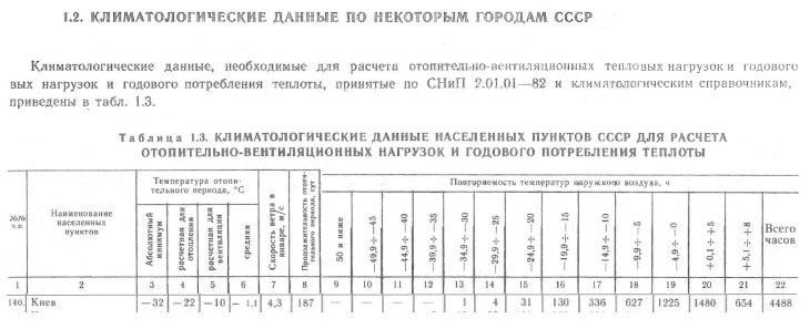 т1,3-климат Киев